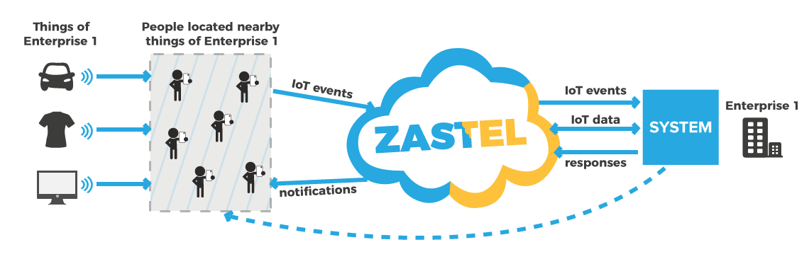 internet of things application architecture for zastel